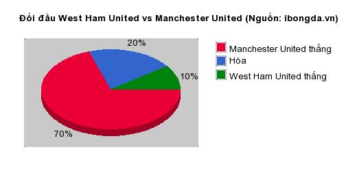 Thống kê đối đầu West Ham United vs Manchester United